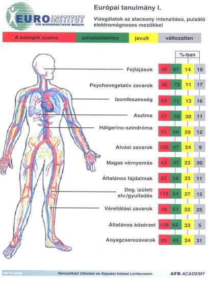mágneses hullámok az ízületek kezelésére)