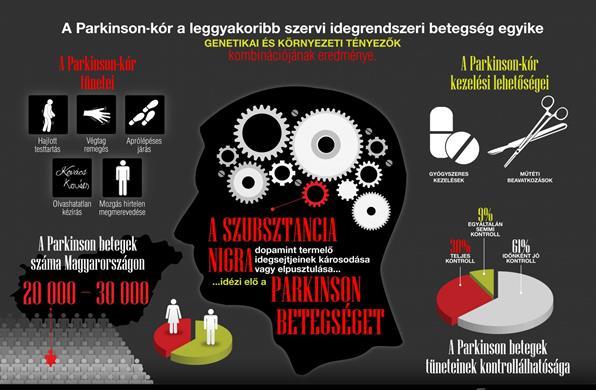 magas vérnyomású gyógyszer Parkinson-kórban)