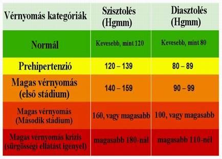 krónikus magas vérnyomás 3 fok magas vérnyomás 1 fokú alkalmassági kategória