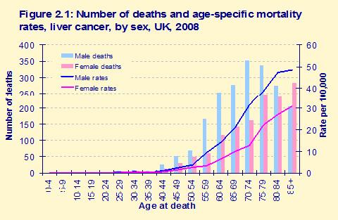 hormonális rák túlélési aránya