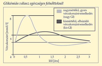 magas vérnyomás esetén a vércukorszint emelkedik lehetséges-e az ASD-t hipertóniával kezelni